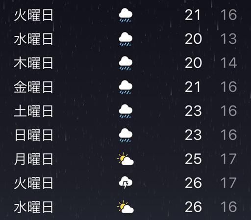 月曜日の今日から、見事に1週間の雨続き・・・。普段、なんとなく見て見ぬ振りをしていた、自転車のちょっとした不具合の解消でも行いましょう。